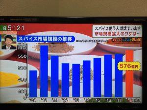 スパイス市場規模の推移