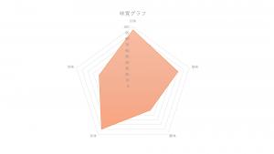 味覚グラフ