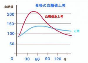 食後の血糖値上昇